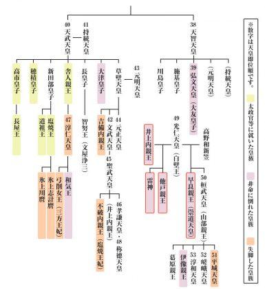 井上内親王 関係図